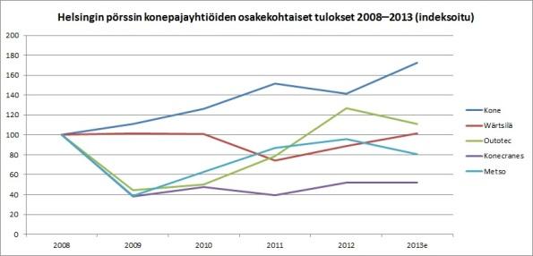 Helsingin pörssin konepajayhtiöiden osakekohtaiset tulokset 2008-2013